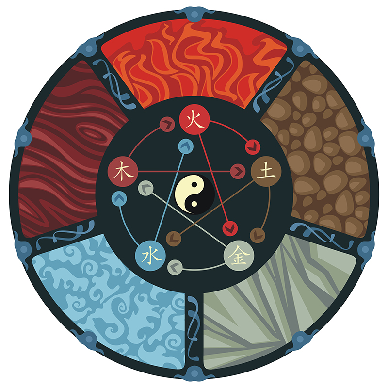 echilibrul celor 5 elemente in filosofia Feng Shui