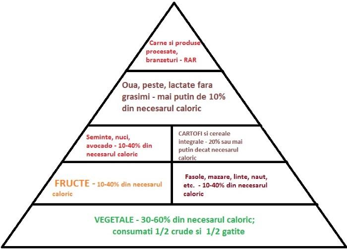 proteine in alimente