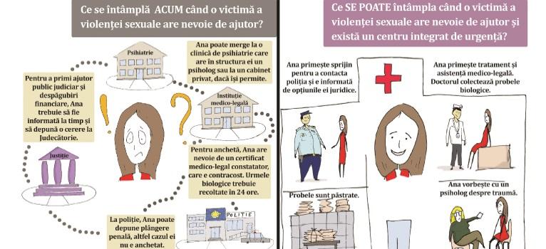 Petitie - Vrem centre integrate de urgenta pentru victimele violentei sexuale!