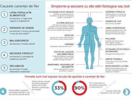 Carenta de Fier - Tot ce trebuie sa stii despre cea mai raspandita deficienta nutritionala din lume!