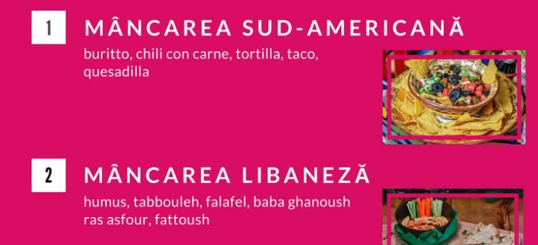 Preparatele din bucataria sud-americana, mancarea libaneza si sandwich-urile proaspete cresc puternic in preferint