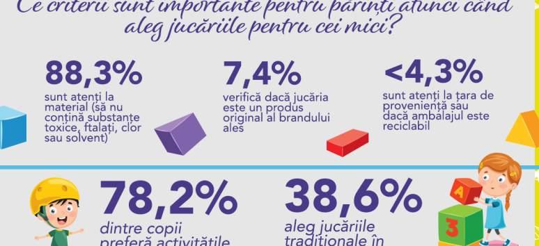 Studiu: Ce obiceiuri de cumpărare a jucăriilor au părinții români?