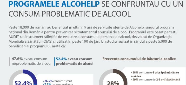 Jumatate dintre cei care au gasit o solutie in programele ALCOHELP se confruntau cu un consum problematic de alcool