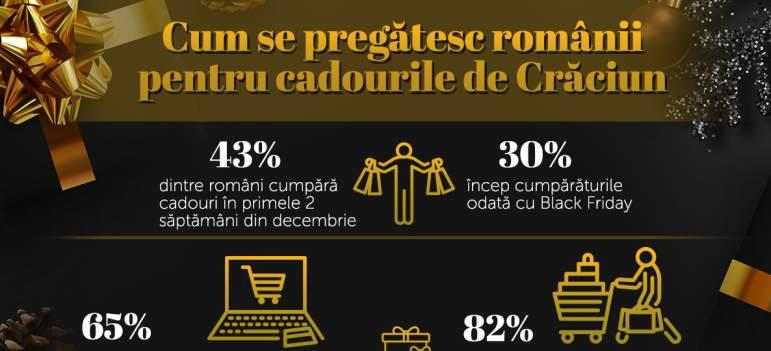 Studiu: 65% dintre romani cauta cadouri de Craciun in magazinele online