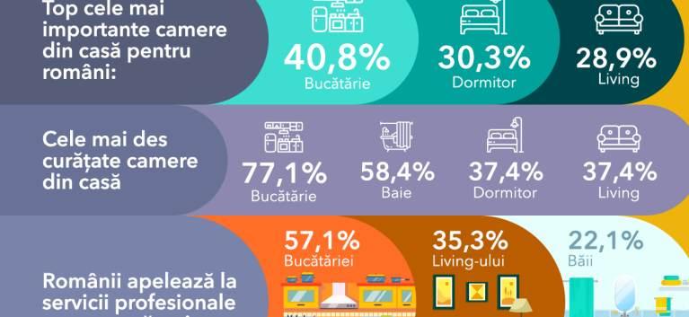 Studiu: 49% dintre români renovează măcar o cameră la fiecare curățenie generală de sezon