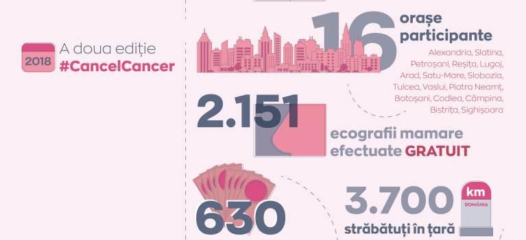 #CancelCancer - Peste 3000 de femei vor beneficia de ecografii mamare gratuite